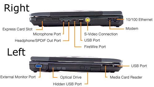 Alienware Sentia m3200 Ports